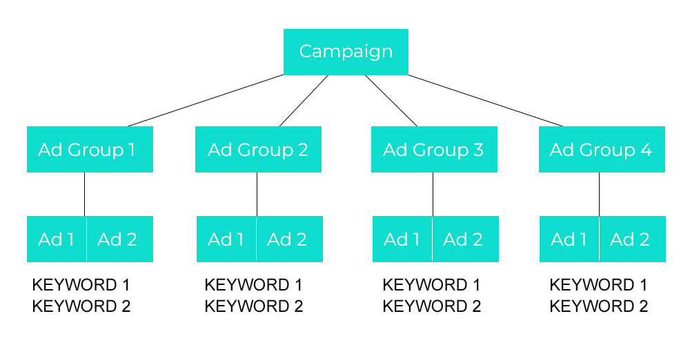 google ads campaign structure